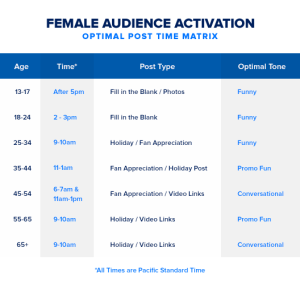 Audience Activation