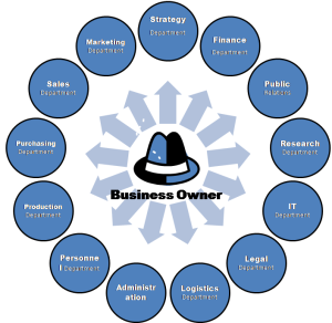 SMALL-BUSINESS-STRUCTURE-organizational-chart